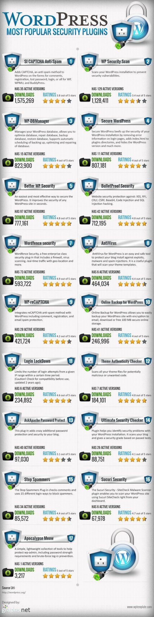 popular wordpress security plugins